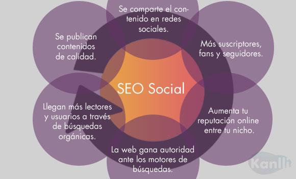 Social SEO, las redes sociales en el posicionamiento web