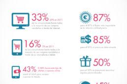 infografia-compras-Navidad-Kanlli