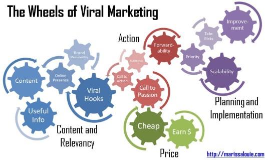 marketing_viral-535x319