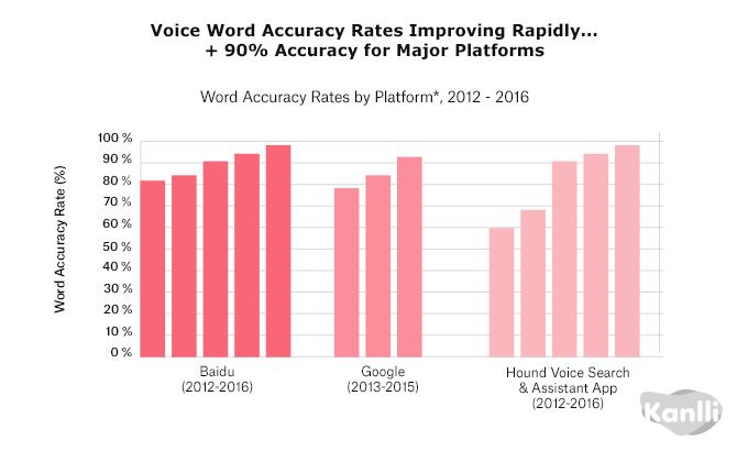 voice-word-rates